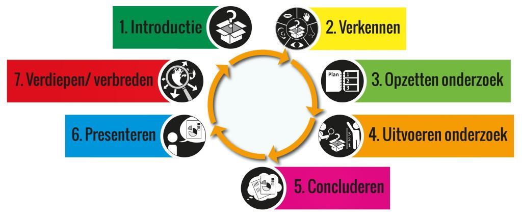 Poster De stappen van onderzoekend leren